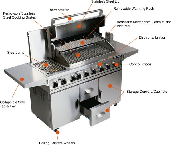 Best propane grills under 500